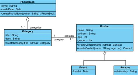 diagramme classe java keep java code and class diagram in sync with trip