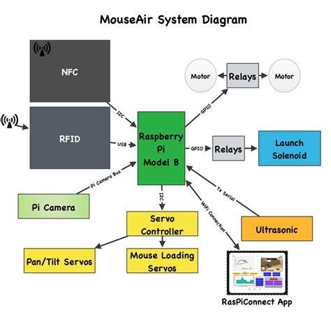 raspberry pi block diagram mouseair block diagram raspberry pi switchdoc labs