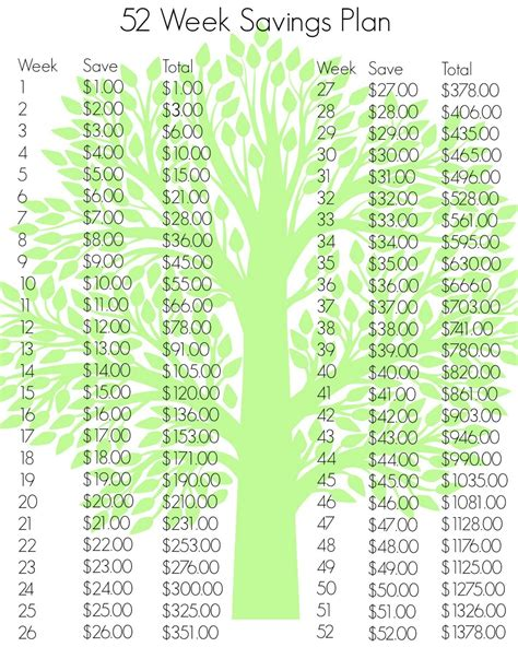 Money Saving Travel Tips For January 2007 by 52 Week Savings Plan Revisited Survival