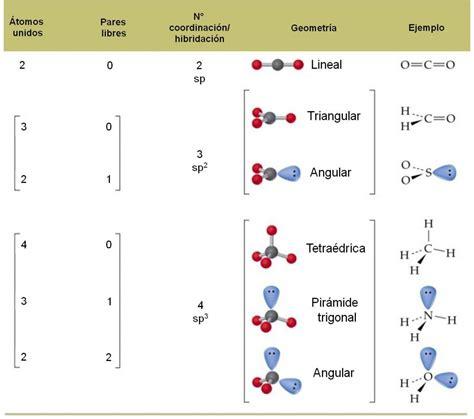 figuras geometricas moleculares tipos de geometria molecular escuelapedia recursos