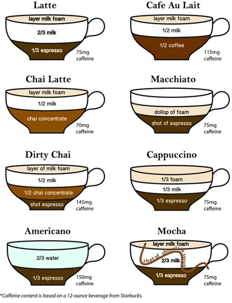 different coffee drinks explained coffee for caffeine