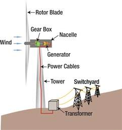 file wind turbine diagram svg wikimedia commons