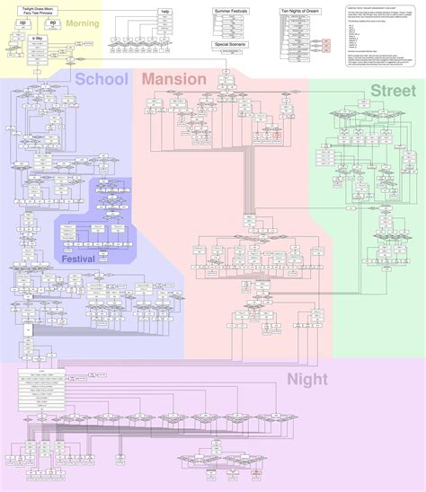 fate stay flowchart what s the shortest and or time it s taken you to