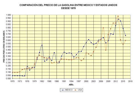 ieps tabacaleras 2016 mexico tabla ieps gasolina 2016 evita multas desglose del ieps