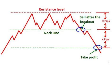stock pattern triple top tripple top gci phone service