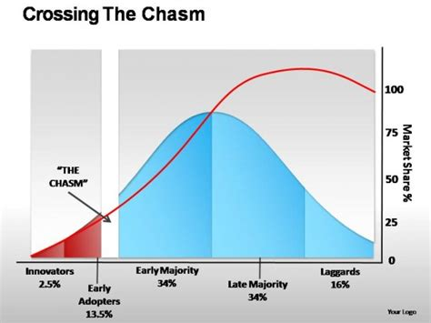 Crossing The Chasm Powerpoint Presentation Slides Crossing The Chasm Ppt