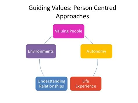 person centred approaches to best practice in