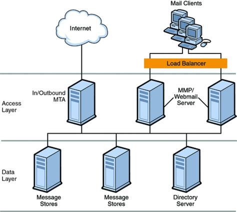 server model diagram part ii deploying messaging server sun java