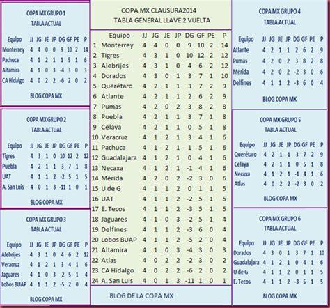 el torneo de copa mx febrero 2014