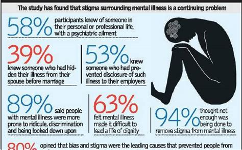 mental illness still shrouded in stigma guilt study