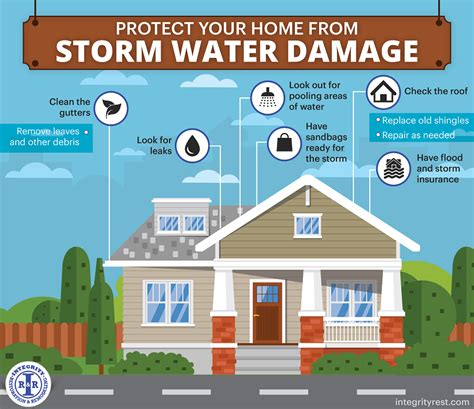 protect your home from water damage integrity