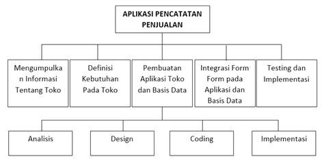 analisis layout toko ferdinand work breakdown structure