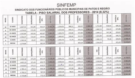 salrio minimo 2016 tabela porcentagem tabela de salario dos pms atualizada 2016 tabela salarial