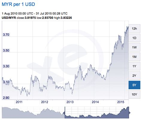 Beli Ringgit Hari Ini harga emas dunia vs malaysia mohdzulkifli