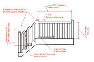 Banister Railing Height Image Gallery Handrail Code
