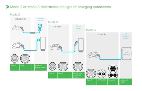design electric application choosing the right electric vehicle charger for each
