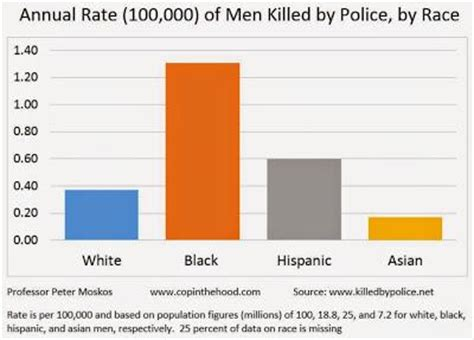 whites killed yearly in south rationalizing the deaths of unarmed black men from