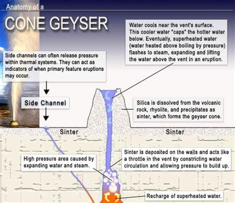Anatomy Of A Park anatomy of a cone geyser yellowstone