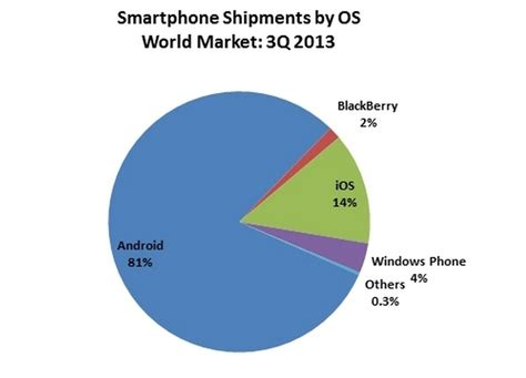ios vs android market android still dominates with 81 market abi reports
