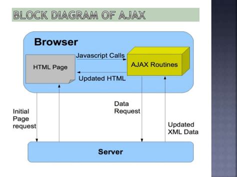 how ajax works javatpoint what is ajax technology