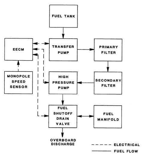 block diagram system aircraft fuel management system block diagram aircraft