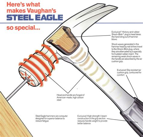 diagram of a claw hammer diagram of a claw hammer 28 images different types of