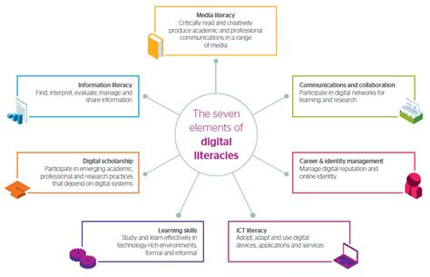 diversifying digital learning literacy and educational opportunity tech edu a series on education and technology books developing students digital literacy jisc