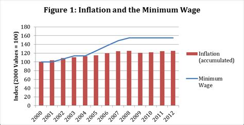 cost of living minimum wage graph the minimum wage in ireland public policy public