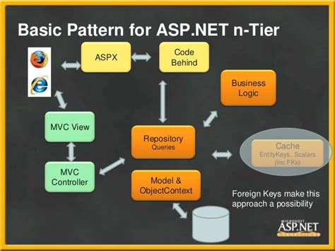 repository pattern n tier lerman adx303 entity framework 4 in aspnet
