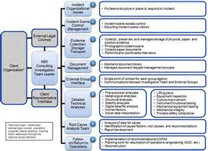 investigation root cause analysis template root cause analysis and incident investigation abs