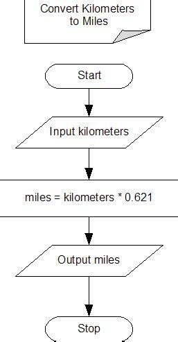 program to flowchart converter java exle converting kilometers to