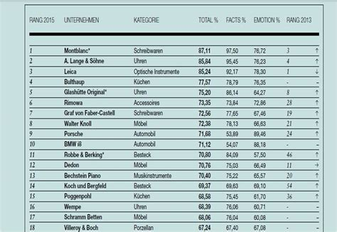 Ranking German Mba Programs by Ranking Top 50 German Luxury Brands Upmarkit