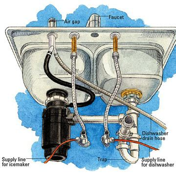 Kitchen Sink Drain Assembly Diagram by How To Unblock A Sink Simple Tips From 24 7 Home Rescue