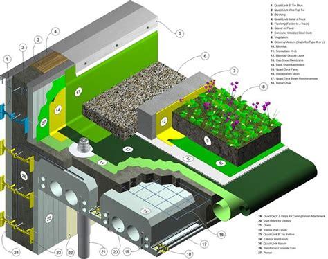 sezione tetto giardino tetti giardino pergole e tettoie da giardino giardino