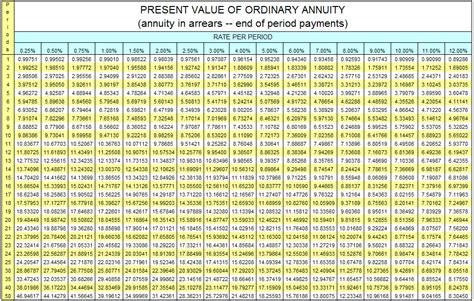 Pv Of 1 Table by Present Value Of Ordinary Annuity Table