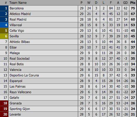 klasemen sementara liga bbva 2016 dan top score terbaru klasemen sementara liga spanyol 13 maret 2016 jauhari net