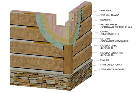 wood siding wall section faux wood siding roselawnlutheran