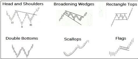 technical analysis types of technical chart patterns abangkuraden s blog chart pattern types