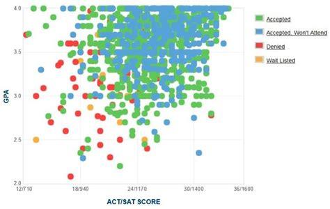 College Of Charleston Mba Program Ranking by College Of Charleston Gpa Sat And Act Admissions Data