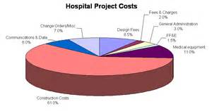 Servicing Costs Hospital Finance And Costing Innoventeq