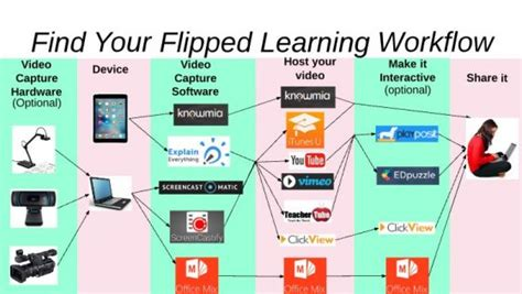 Find Your Tag Flipped Learning Archives Joel Speranza