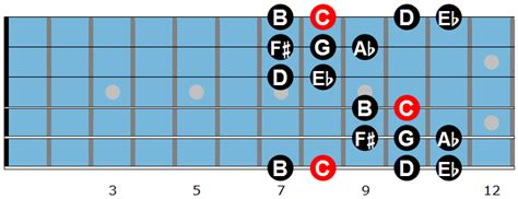 minor swing scales the minor scale