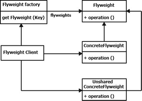 flyweight pattern in c sharp flyweight pattern example lena patterns