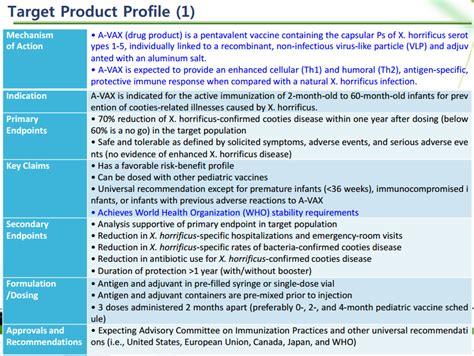 Qbd For Vaccines A Vax Control Strategy Slides Quality By Design For Biotech Quality Target Product Profile Template