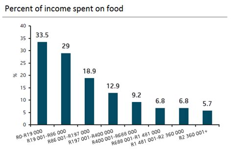 why rising food prices hit the poor hardest