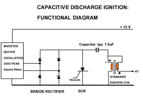 free energy capacitor discharge kapanadze cousin dally free energy