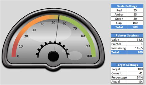 excel speedometer template free dashboard widgets advanced excel widget pack