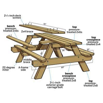 picnic bench plans overview how to build a picnic table this old house