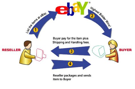 ebay business model business models nam blog