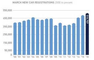 Jaguar Xf Sales Figures Jaguar Land Rover Roars Ahead To Record Sales With A